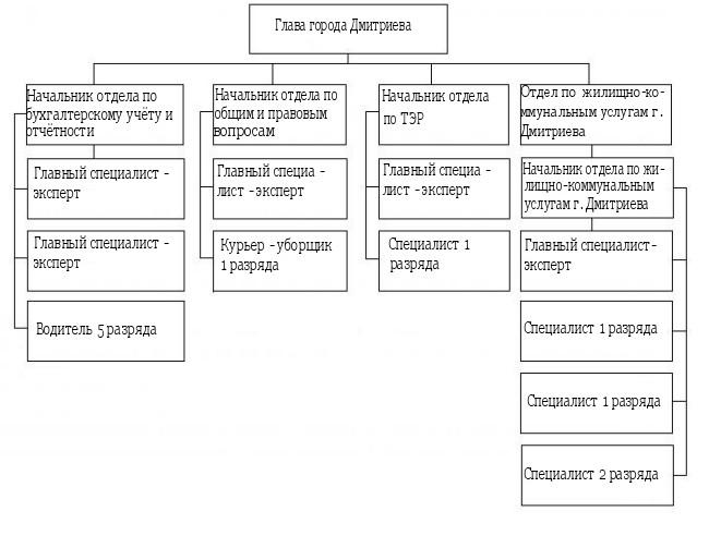 Администрация города Дмитриева Курской области