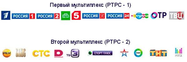 Цифровое телевидение в Дмитриеве-Льговском DVB-T2. Когда заработает второй мультиплекс (РТРС-2)